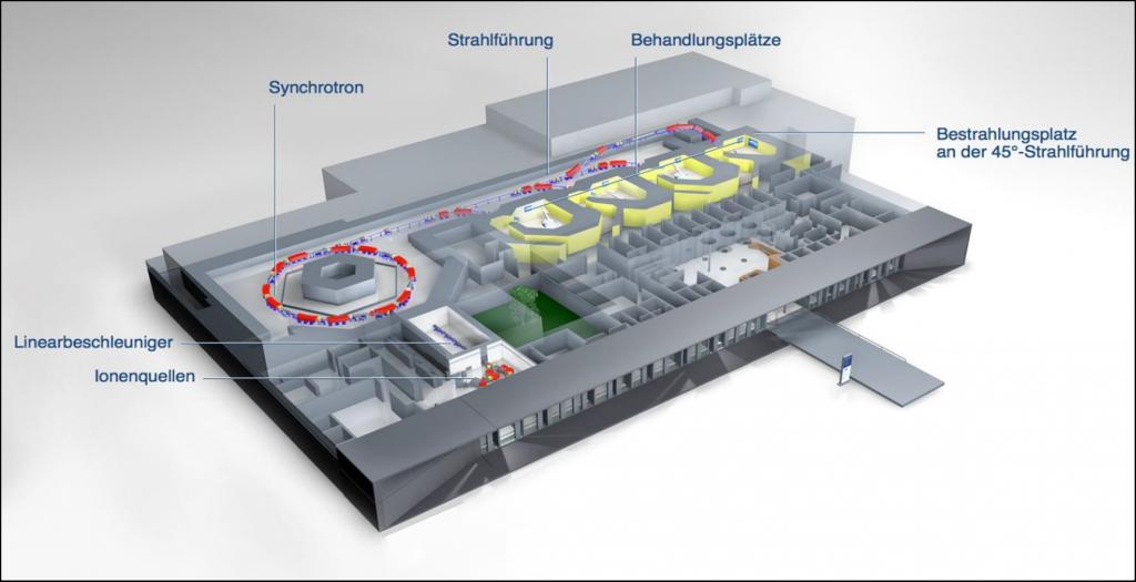 Gebäudegrafik des Marburger-Ionenstrahl-Therapiezentrum (MIT)