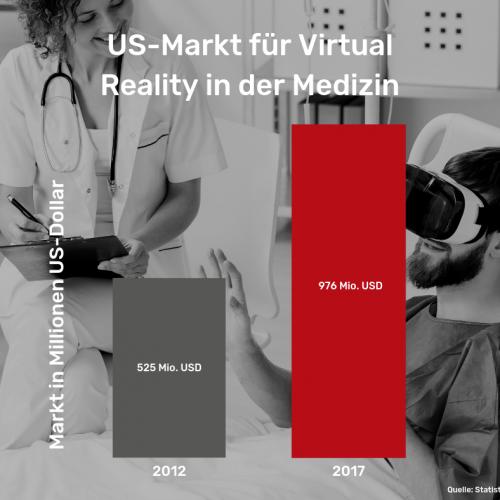 Der US Markt für Virtual Reality in der Medizin ist in den vergangenen Jahren stark gewachsen.